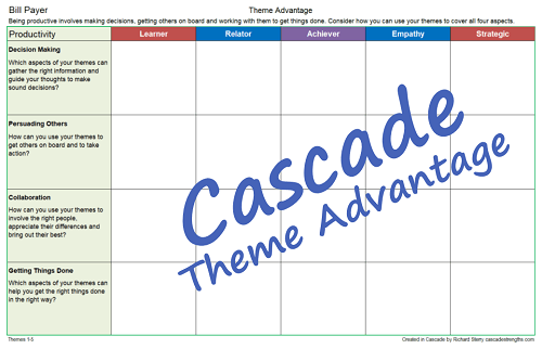Take advantage of your themes with this Cascade Strengths Worksheet
