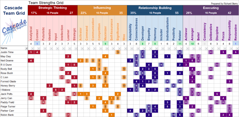 Cascade strengthsfinder team grid spreadsheet tool Gallup theme chart