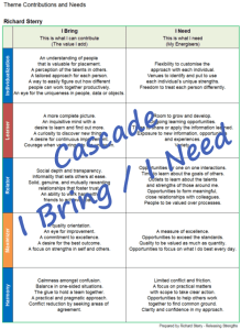 Cascade strengths theme bring need contributions strengthsfinder
