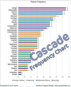 cascade strengths frequency chart