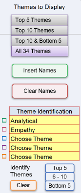 all34 select themes cascade strengths