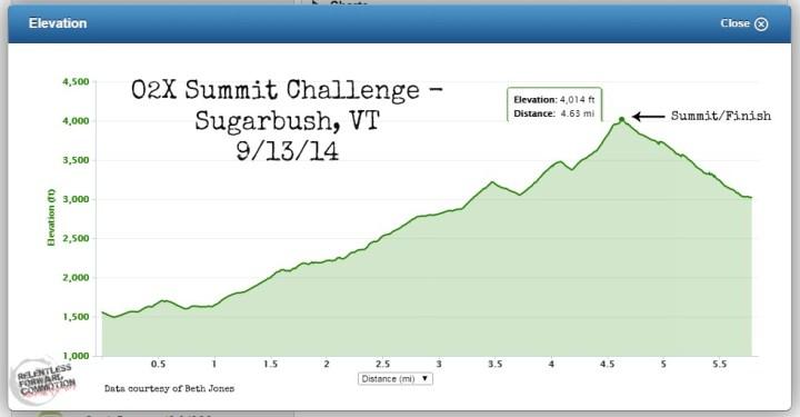 O2X Elevation profile