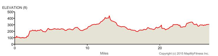 AAM elevation profile