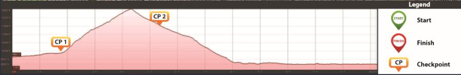 Stage 2 Elevation TransRockies Run