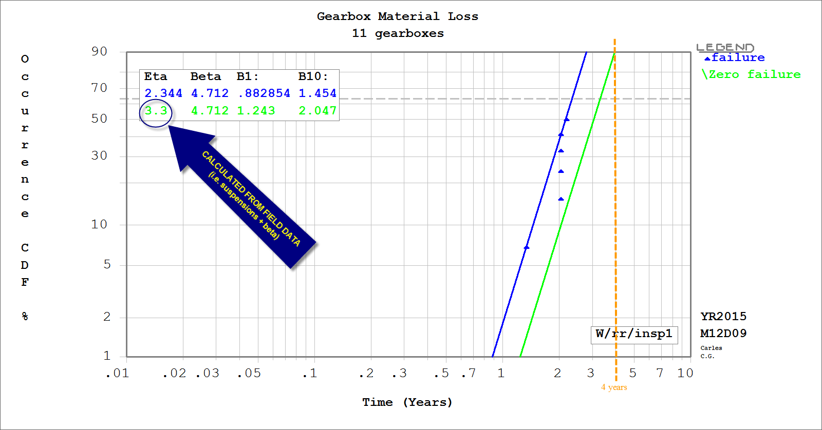 In the plot the weibayes method is the green line
