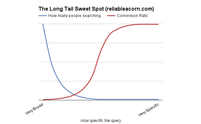 long-tail-seo-sweet-spot
