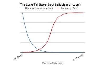long-tail-seo-sweet-spot