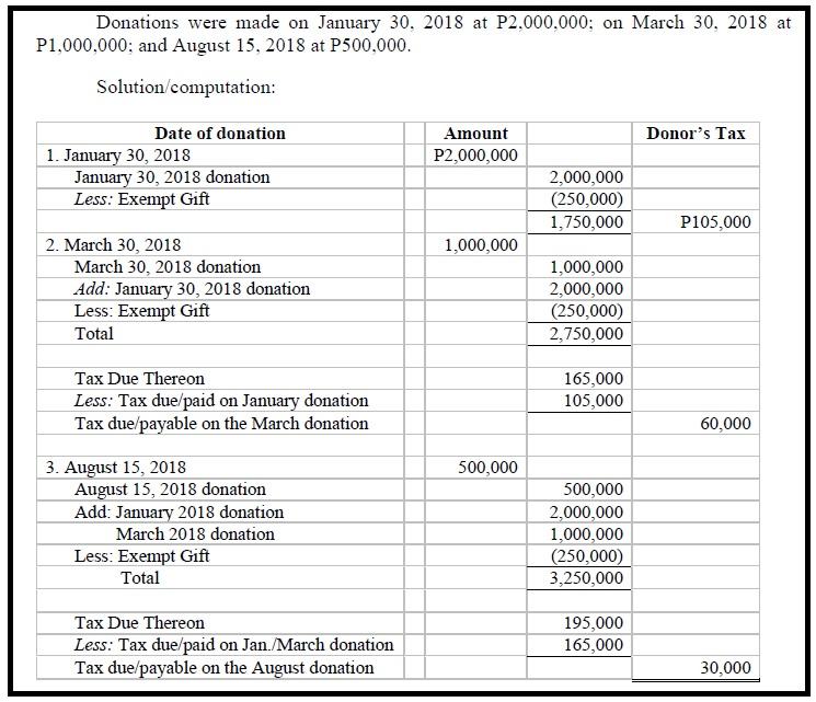 Estate Tax Law Philippines