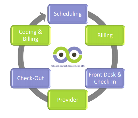 Medical Office Workflow
