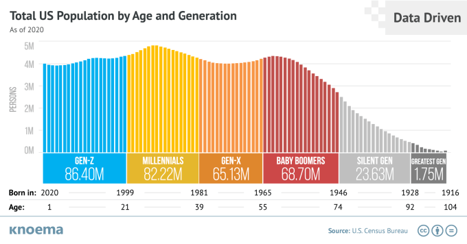 Total US Population by Age and Generation