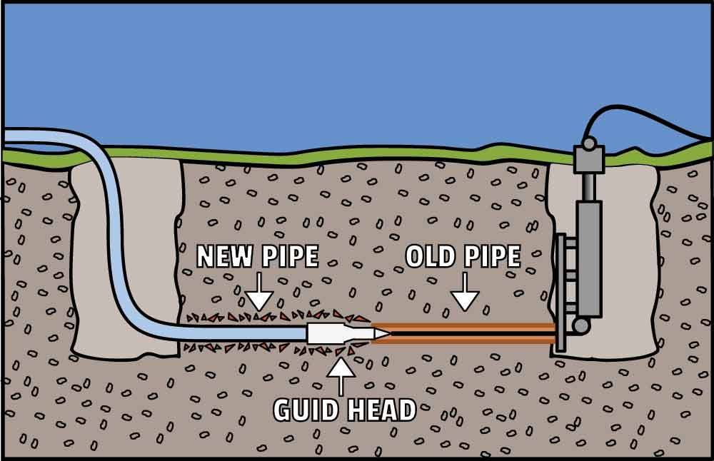 trenchless sewer repair example