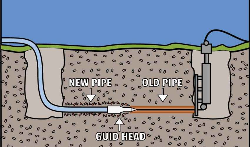 How trenchless sewer repair works