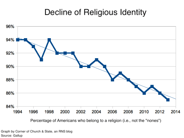 Graphs: 5 signs of the 'Great Decline' of religion in America