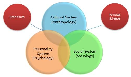 Organizational Behavior – A Multidisciplinary Approach ...