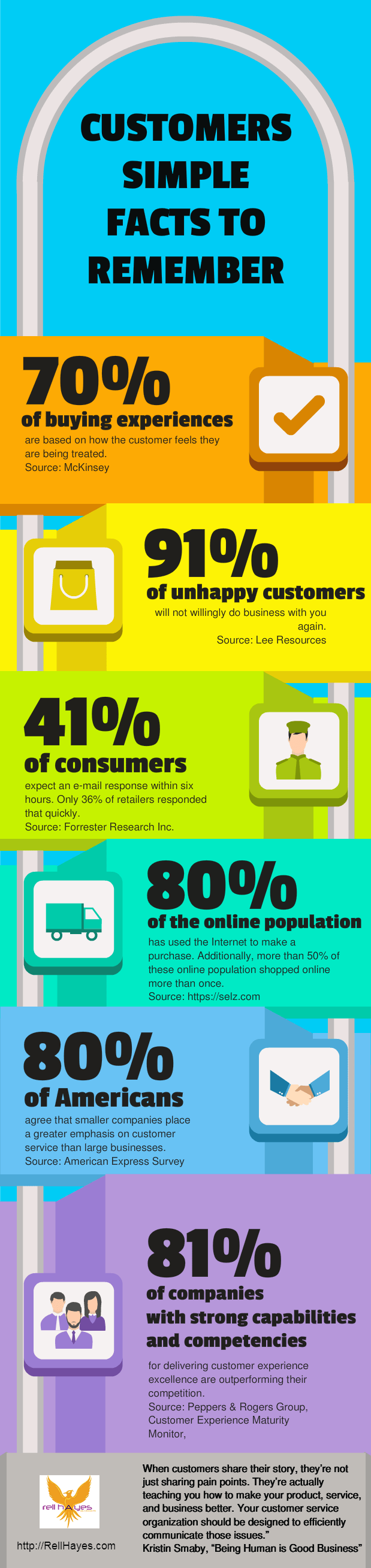 Customers Facts Infographic