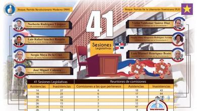 Photo of Diputados que menos trabajan