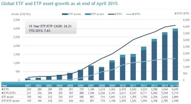 Chart showing growth in number and value of ETFs