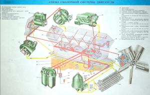 Плакат схема смазки двигателя камаз 740