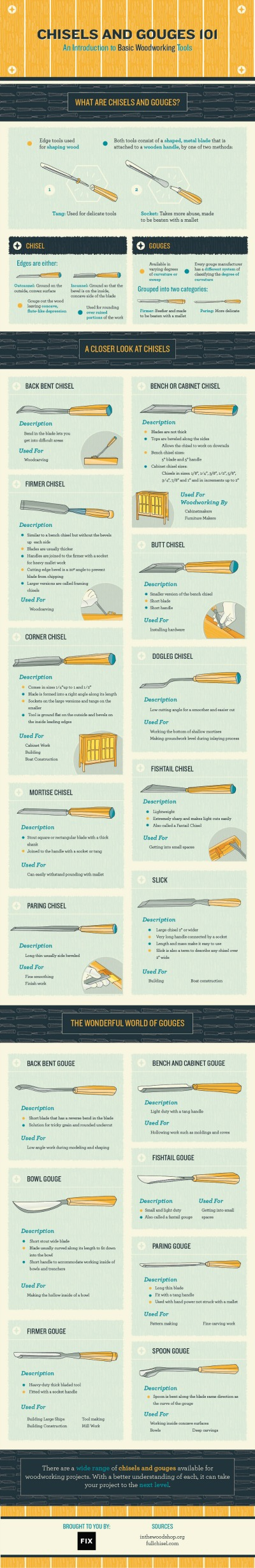 Introduction to Basic Woodworking Tools | Tipsaholic.com #infographic #woodworking #diy #furniture #home