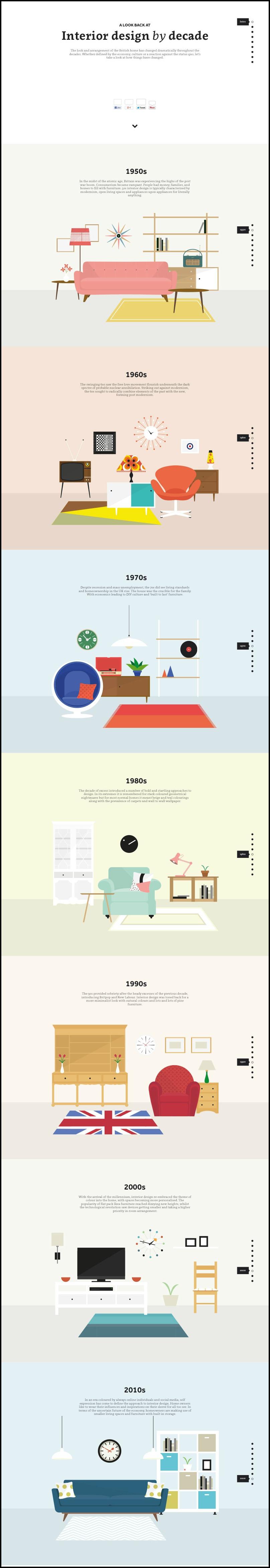 Interior Design by Decade | Tipsaholic.com #home #design #decor #interior #style #history