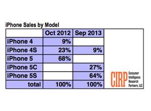 iphone 5s iphone 5c2 iPhone 5S se vende el doble que el iPghone5C