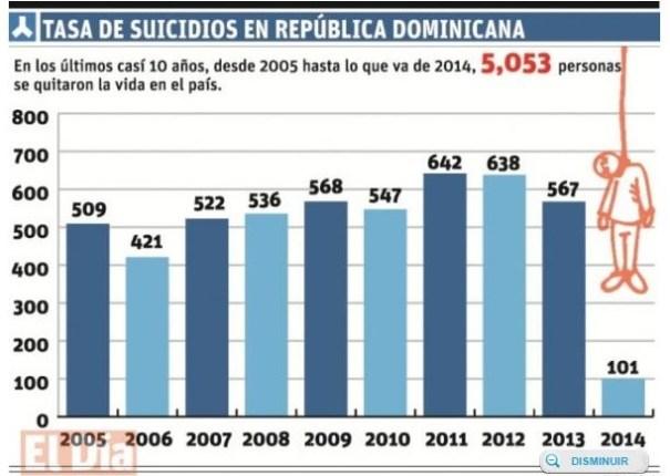 111 En lo que va de año han ocurrido 101 suicidios en RD