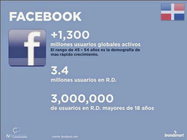 rd fb Estadísticas y análisis de Facebook en República Dominicana