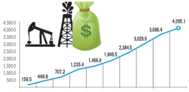 3 Lo que le debe RD a Venezuela por Petrocaribe [Aumento]
