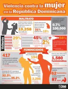 Violencia contra la mujer en Republica Dominicana