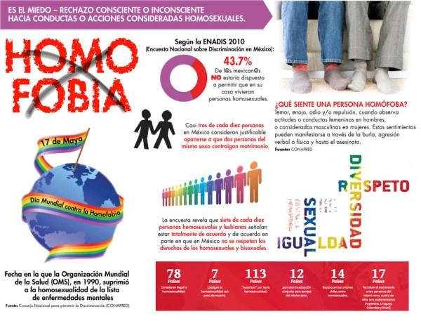 998diacontrahomo1 Hoy Día Internacional contra la Homofobia