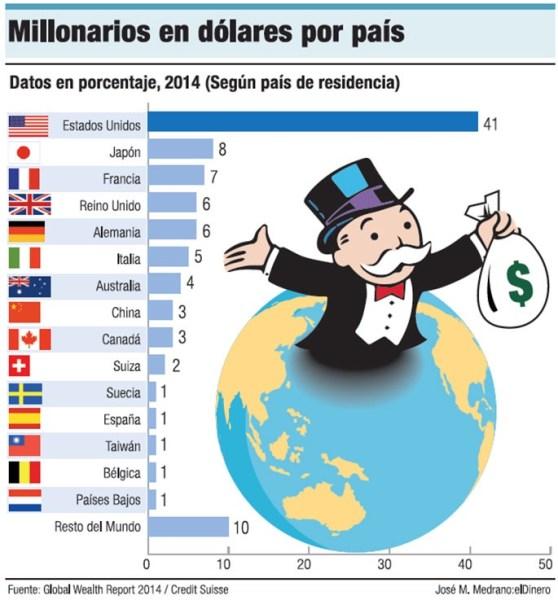 image571 Los países con mayor cantidad de millonarios