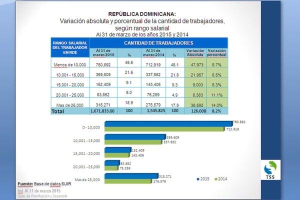 image64 Más de 126 mil empleos formales se crearon durante último año