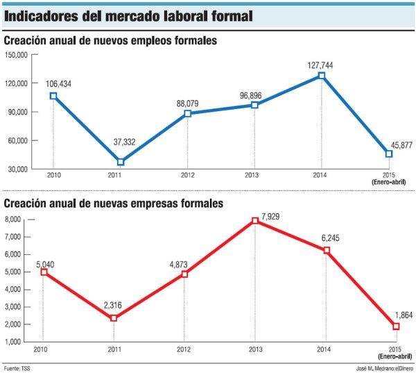 indicadores mercado laboral Crecen lentamente empleos formales en RD