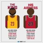 jordan Los números de LeBron y Jordan con los mismos minutos