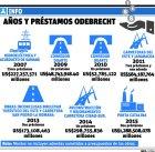 odebrecht4 Mayoría obras Odebrecht aprobadas en años preelectorales
