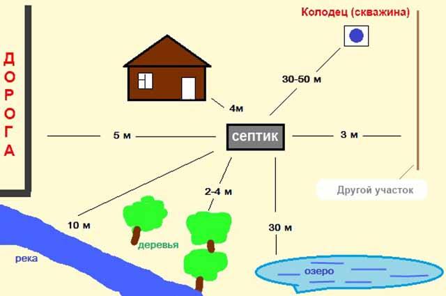 Shema-razmeshhija-skvazhiny-na-uchastke_0.jpg