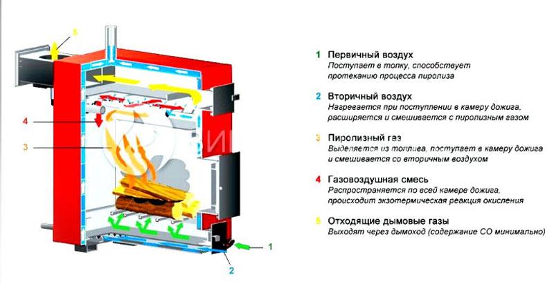 Menggambar boiler pirolisis