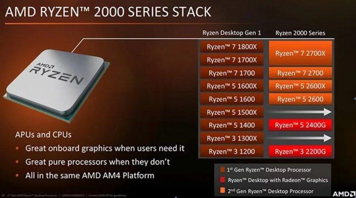 Стоит ли покупать новые процессоры от AMD – Ryzen 5 2600 и Ryzen 5 2600X