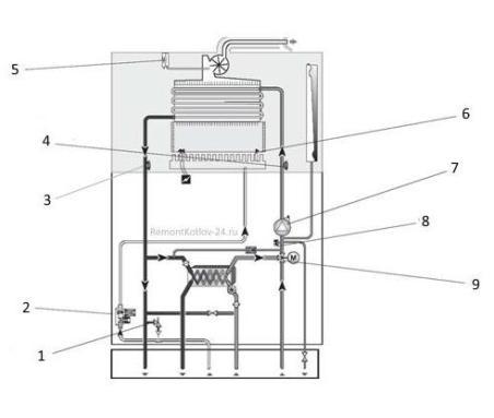 Elementy-zashhit-i-avtomatiki-kotla-s-zakrytoj-kameroj-sgoraniya