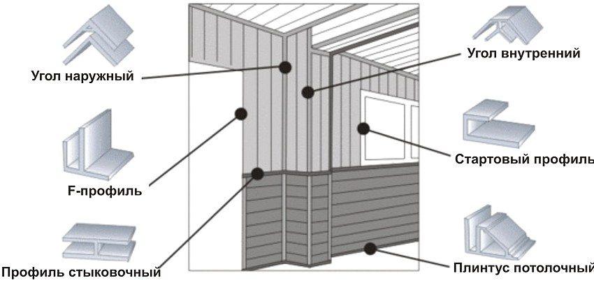 Fitinguri necesare pentru instalarea panourilor de clorură de polivinil