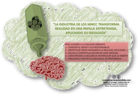 La Papilla mediatica. CC By 3.0 aprehendizajes.com