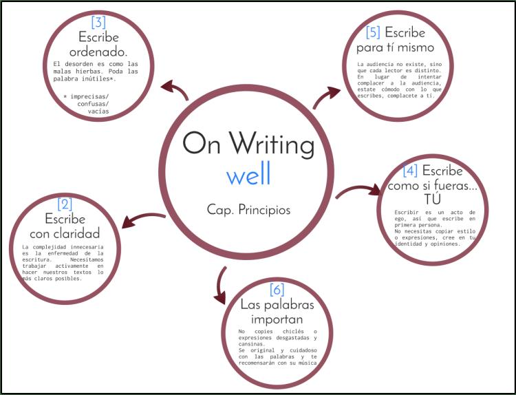 Libro On Writing well? de Raúl Antón Cuadrado en Prezi 2018-05-07 08-21-45