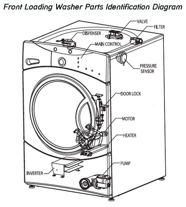 front loading washing machine parts identification diagram?resize=600%2C667&ssl=1 frigidaire affinity dryer wiring diagram frigidaire wiring  at gsmportal.co