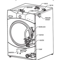 How To Fix A Washing Machine That Is Not Spinning or Draining