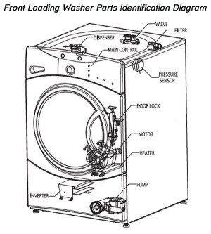 Washing Machine Will Not Spin or Drain | RemoveandReplace
