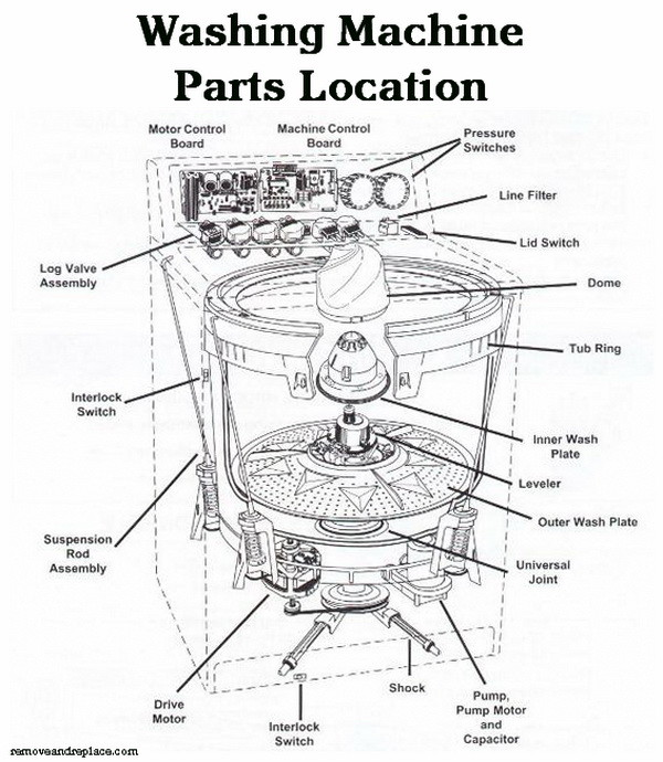 whirlpool cabrio dryer wiring schematic wiring diagram whirlpool cabrio dryer wiring schematic images