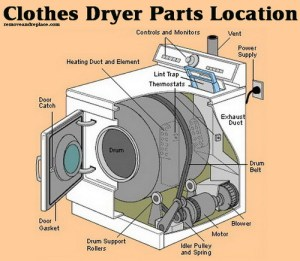 Whirlpool Parts: Whirlpool Dryer Parts Diagram