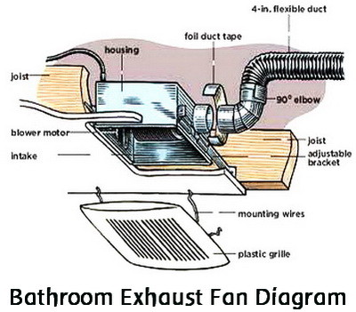 how to replace a noisy or broken bathroom vent exhaust fan
