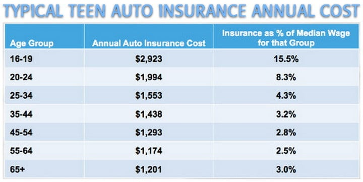 Cheapest Online Auto Insurance