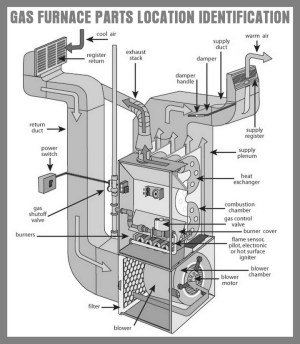 How To Fix A Pilot Light On A Gas Furnace That Will Not Stay Lit | RemoveandReplace